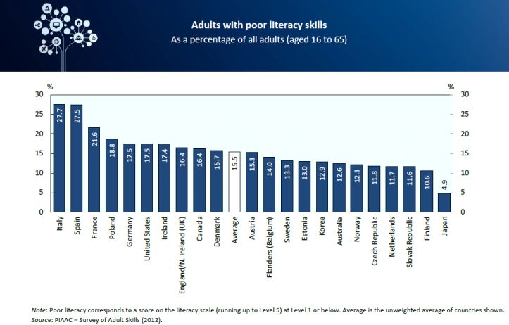 Adults with poor literacy skills
